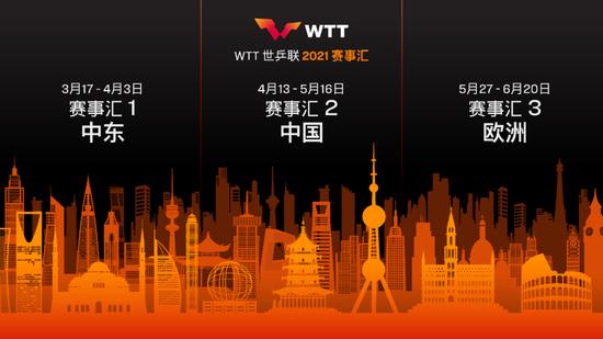 "WTT世乒联宣布2021年""赛事汇"" 开启乒乓新时代"
